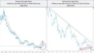 STOXX Europe 600 Utilities: un settore da osservare – di Mario V. Guffanti
