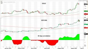 Bitcoin qualche riflessione – di Mario V. Guffanti