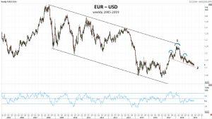 EUR-USD Alcune considerazioni – di Mario V. Guffanti