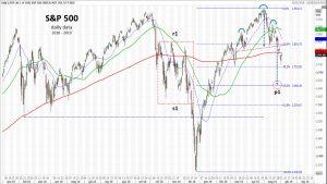 S&P 500: una questione di livelli – di Mario V. Guffanti