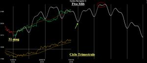 Analisi Ciclica sull'Indice Ftse Mib – di Eugenio Sartorelli