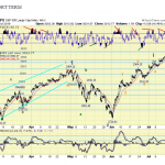 The ELLIOTT WAVES lives on: S&P 500 Weekend Report del 14 luglio 2019