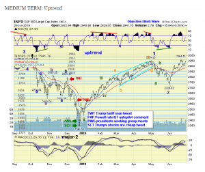 The ELLIOTT WAVES lives on: S&P 500 Weekend Report del 30 giugno 2019.