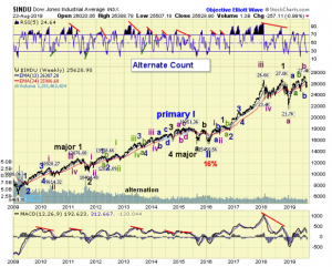 The ELLIOTT WAVES lives on: S&P 500 Weekend Report del 25 agosto 2019.