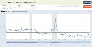 Come capire da soli le crisi dei mercati: la FED di St. Louis
