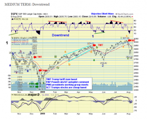 The ELLIOTT WAVES lives on: S&P 500 Weekend Report del 11 agosto 2019