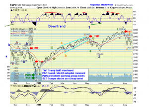 The ELLIOTT WAVES lives on: S&P 500 Weekend Report del 18 agosto 2019