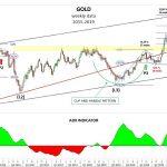 Può continuare il trend sull'oro? – di Mario V. Guffanti