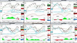 Alcune considerazioni sulle tendenze di breve termine nel mercato azionario – di Mario V. Guffanti