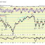 The ELLIOTT WAVES lives on: S&P 500 Weekend Report del 1 Settembre 2019