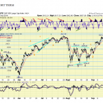 The ELLIOTT WAVES lives on: S&P 500 Weekend Report del 15 Settembre 2019
