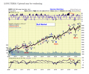 The ELLIOTT WAVES lives on: S&P 500 Weekend Report del 22 Settembre 2019