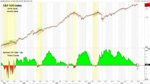 Curva dei tassi e mercato azionario – di Mario V. Guffanti