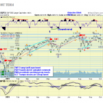 The ELLIOTT WAVES lives on: S&P 500 Weekend Report del 7 ottobre 2019