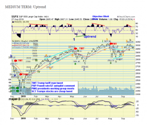 The ELLIOTT WAVES lives on: S&P 500 Weekend Report del 30 settembre 2019