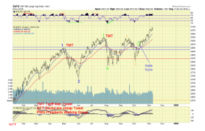 The ELLIOTT WAVES lives on: S&P 500 Weekend Report del 11 novembre 2019