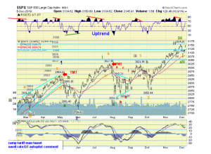 The ELLIOTT WAVES lives on: S&P 500 Weekend Report del 9 dicembre 2019