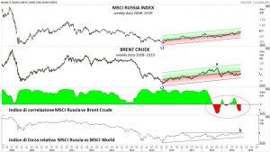 Un'analisi grafica dell'indice MSCI Russia – di Mario V. Guffanti