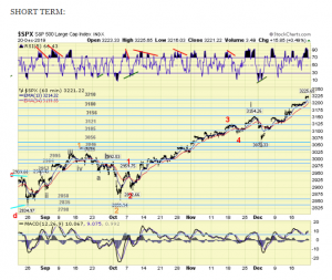 The ELLIOTT WAVES lives on: S&P 500 Weekend Report del 23 dicembre 2019.