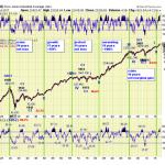 Cicli Secolari: rivisitare 100 anni di borsa, secondo Tony Caldaro