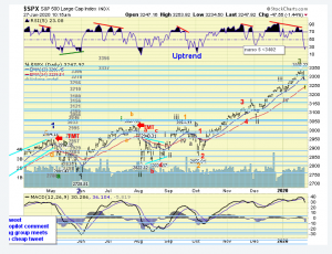The ELLIOTT WAVES lives on: S&P 500 Weekend Report del 27 gennaio 2020.