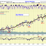 The ELLIOTT WAVES lives on: S&P 500 Weekend Report del 10 febbraio 2020.