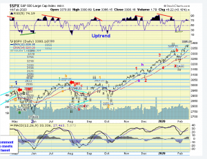 The ELLIOTT WAVES lives on: S&P 500 Weekend Report del 17 febbraio 2020.