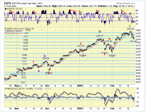 The ELLIOTT WAVES lives on: S&P 500 Weekend Report del 24 febbraio 2020.
