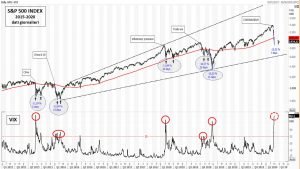 Coronavirus e S&P 500: prime considerazioni – di Mario V. Guffanti