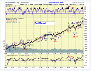 The ELLIOTT WAVES lives on: S&P 500 Weekend Report del 1 marzo 2020.