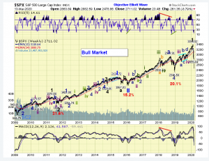 The ELLIOTT WAVES lives on: S&P 500 Weekend Report del 14 marzo 2020