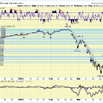The ELLIOTT WAVES lives on: S&P 500 Weekend Report del 29 marzo 2020