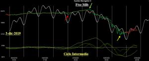 Analisi Ciclica sul Ftse Mib  – di Eugenio Sartorelli