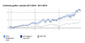 H2O Multibonds e H2O Allegro: una possibile chiave di lettura – Prima Parte.