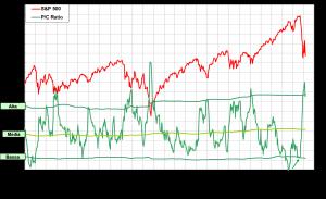 Indicatori di Sentiment sull'S&P500, fase attuale e prospettive – di Eugenio Sartorelli