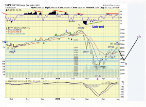 The ELLIOTT WAVES lives on: S&P 500 Weekend Report del 3 maggio 2020.
