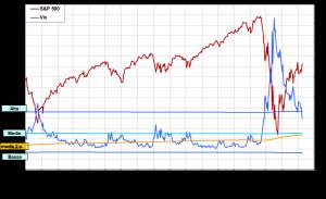 Indicatori di Sentiment sull'S&P500: fase attuale e prospettive – di Eugenio Sartorelli