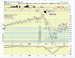 The ELLIOTT WAVES lives on: S&P 500 Weekend Report del 17 maggio 2020.
