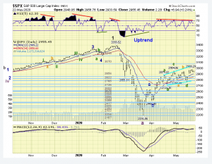 The ELLIOTT WAVES lives on: S&P 500 Weekend Report del 24 maggio 2020