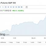 SPECIALE S&P 500 di nuovo a 3000 punti: il riassunto di The ELLIOTT WAVES lives on.