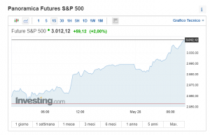 SPECIALE S&P 500 di nuovo a 3000 punti: il riassunto di The ELLIOTT WAVES lives on.