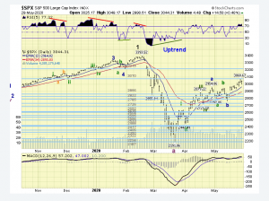 The ELLIOTT WAVES lives on: S&P 500 Weekend Report del 31 maggio 2020