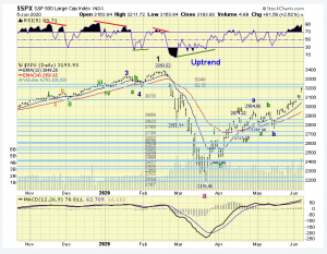 The ELLIOTT WAVES lives on: S&P 500 Weekend Report del 7 giugno 2020