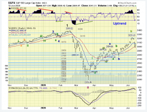 The ELLIOTT WAVES lives on: S&P 500 Weekend Report del 14 giugno 2020.
