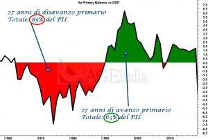 Alcune considerazioni sull'Italia da Linkedin