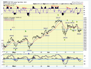 The ELLIOTT WAVES lives on: S&P 500 Weekend Report del 27 giugno 2020