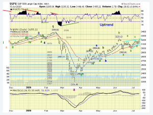 The ELLIOTT WAVES lives on: S&P 500 Weekend Report del 12 luglio 2020.