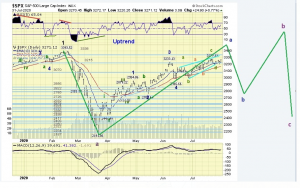 The ELLIOTT WAVES lives on: S&P 500 Weekend Report del 2 agosto 2020