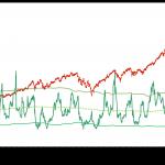 Cosa ci può dire il mercato delle Opzioni sull'Indice  Nasdaq 100 – di Eugenio Sartorelli
