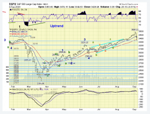 The ELLIOTT WAVES lives on: S&P 500 Weekend Report del 6 settembre 2020.